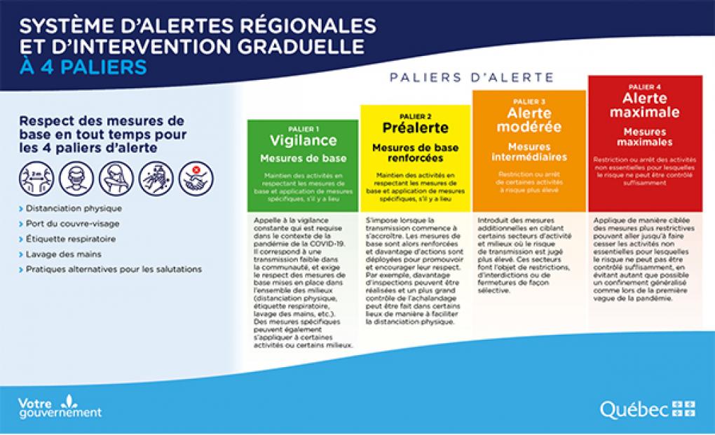 Le gouvernement du Québec présente son système d'alertes et d'interventions régionales